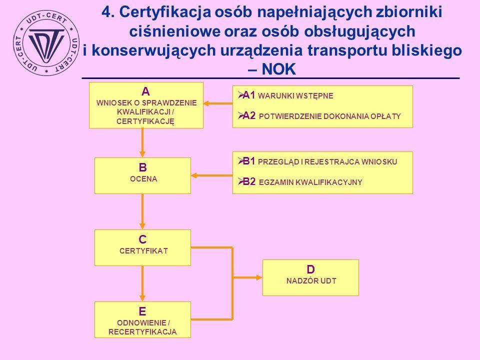 A1 WARUNKI WSTĘPNE A2 POTWIERDZENIE DOKONANIA OPŁATY A WNIOSEK O SPRAWDZENIE KWALIFIKACJI / CERTYFIKACJĘ B OCENA B1 PRZEGLĄD I REJESTRAJCA WNIOSKU B2