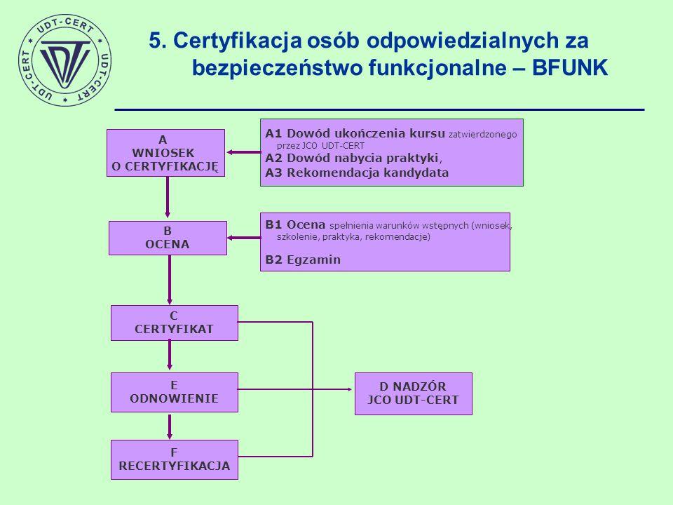 5. Certyfikacja osób odpowiedzialnych za bezpieczeństwo funkcjonalne – BFUNK A WNIOSEK O CERTYFIKACJĘ B OCENA B1 Ocena spełnienia warunków wstępnych (