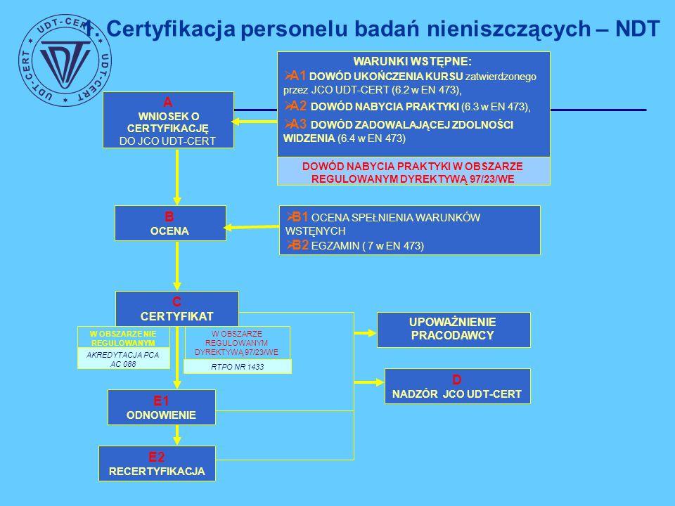 Wymagania dla kandydatów ubiegających się o certyfikację Złożyć poprawnie wypełnionego oryginału wniosku o certyfikację Dowód zadowalającej zdolności widzenia - Zaświadczenie lekarskie od lekarza okulisty Dowód ukończenia kursu szkoleniowego zatwierdzonego przez JCO UDT-CERT Dowód nabycia praktyki (potwierdzenie pracodawcy i osoby sprawującej kwalifikowany nadzór w odpowiednim punkcie wniosku o certyfikację) Opłata certyfikacyjna Zdać z wynikiem pozytywnym egzaminu kwalifikacyjnego Szkolenia Wymagane jest odbycie określonej ilości godzin szkolenia w zależności od metody i stopnia (patrz Program certyfikacji pkt….) Odbycie kursu szkoleniowego w ośrodku szkoleniowym zatwierdzonym przez UDT-CERT.