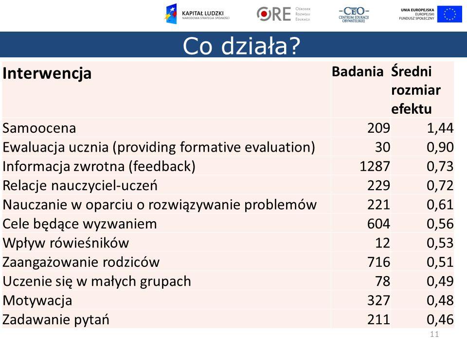 11 Co działa? Interwencja BadaniaŚredni rozmiar efektu Samoocena2091,44 Ewaluacja ucznia (providing formative evaluation)300,90 Informacja zwrotna (fe