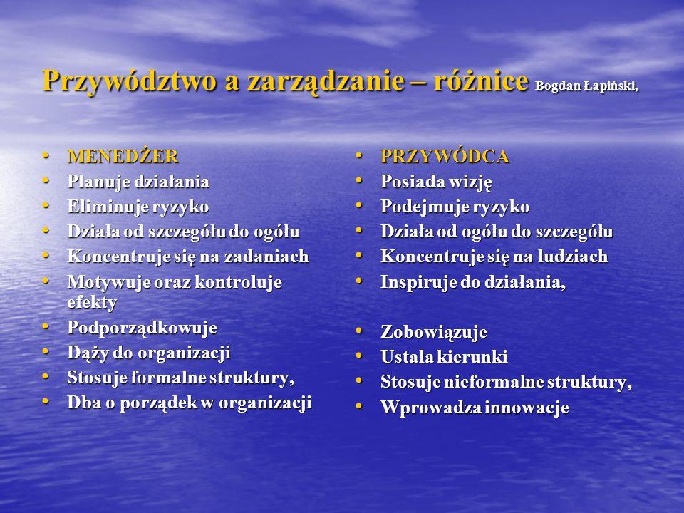 Przywództwo a zarządzanie – różnice Bogdan Łapiński, MENEDŻER MENEDŻER Planuje działania Planuje działania Eliminuje ryzyko Eliminuje ryzyko Działa od