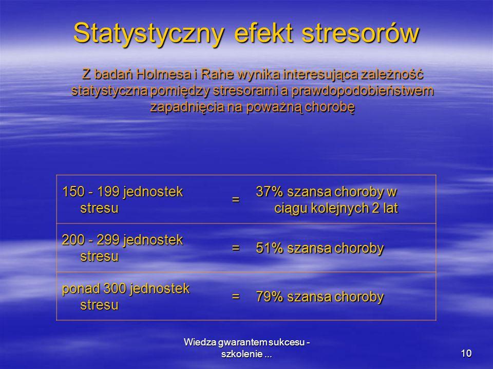 Wiedza gwarantem sukcesu - szkolenie...10 Statystyczny efekt stresorów 150 - 199 jednostek stresu = 37% szansa choroby w ciągu kolejnych 2 lat 200 - 2