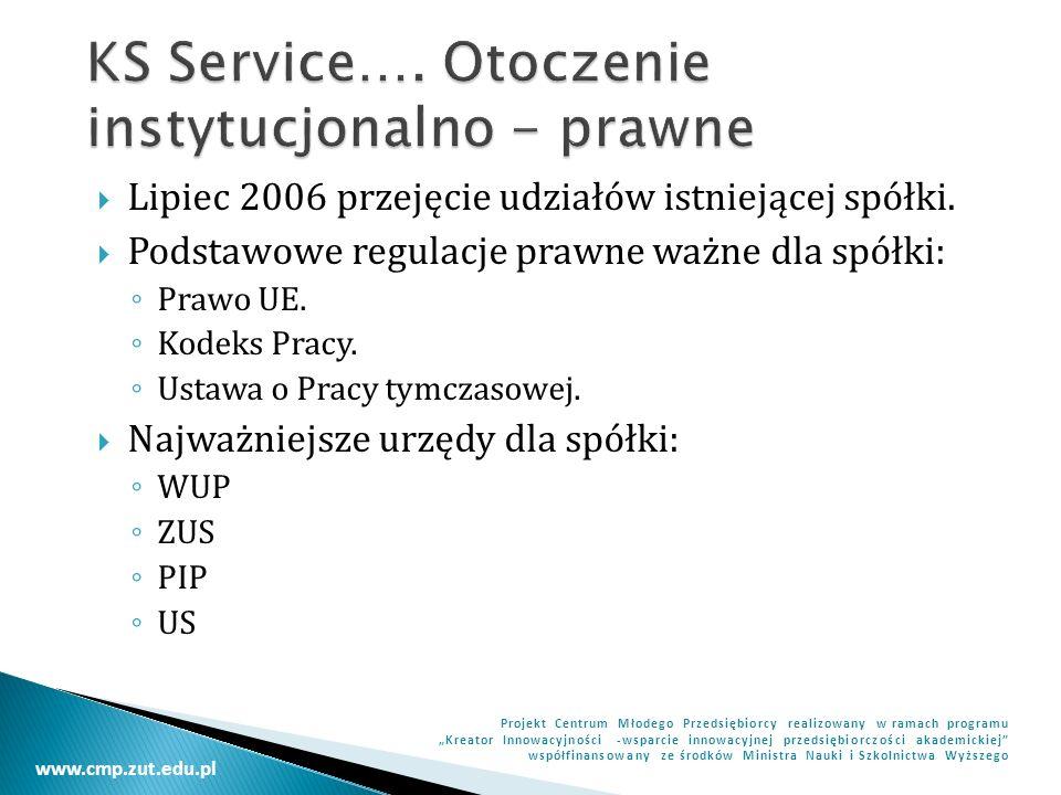 www.cmp.zut.edu.pl Projekt Centrum Młodego Przedsiębiorcy realizowany w ramach programu Kreator Innowacyjności -wsparcie innowacyjnej przedsiębiorczości akademickiej współfinansowany ze środków Ministra Nauki i Szkolnictwa Wyższego Grupa docelowa.