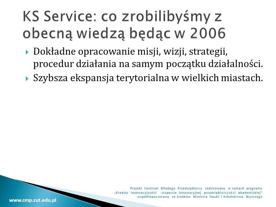 www.cmp.zut.edu.pl Projekt Centrum Młodego Przedsiębiorcy realizowany w ramach programu Kreator Innowacyjności -wsparcie innowacyjnej przedsiębiorczości akademickiej współfinansowany ze środków Ministra Nauki i Szkolnictwa Wyższego Zastanów się bardzo dobrze, czy na Twoją usługę lub produkt jest lub będzie wystarczający popyt.