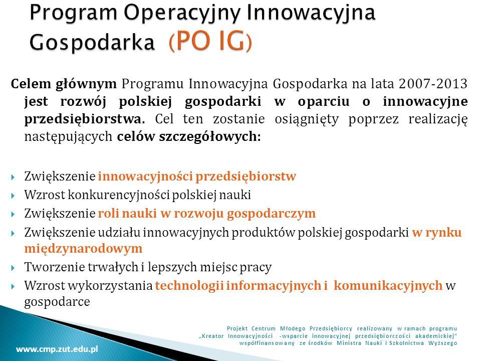 www.cmp.zut.edu.pl Projekt Centrum Młodego Przedsiębiorcy realizowany w ramach programu Kreator Innowacyjności -wsparcie innowacyjnej przedsiębiorczości akademickiej współfinansowany ze środków Ministra Nauki i Szkolnictwa Wyższego Priorytety Oś priorytetowa 1.