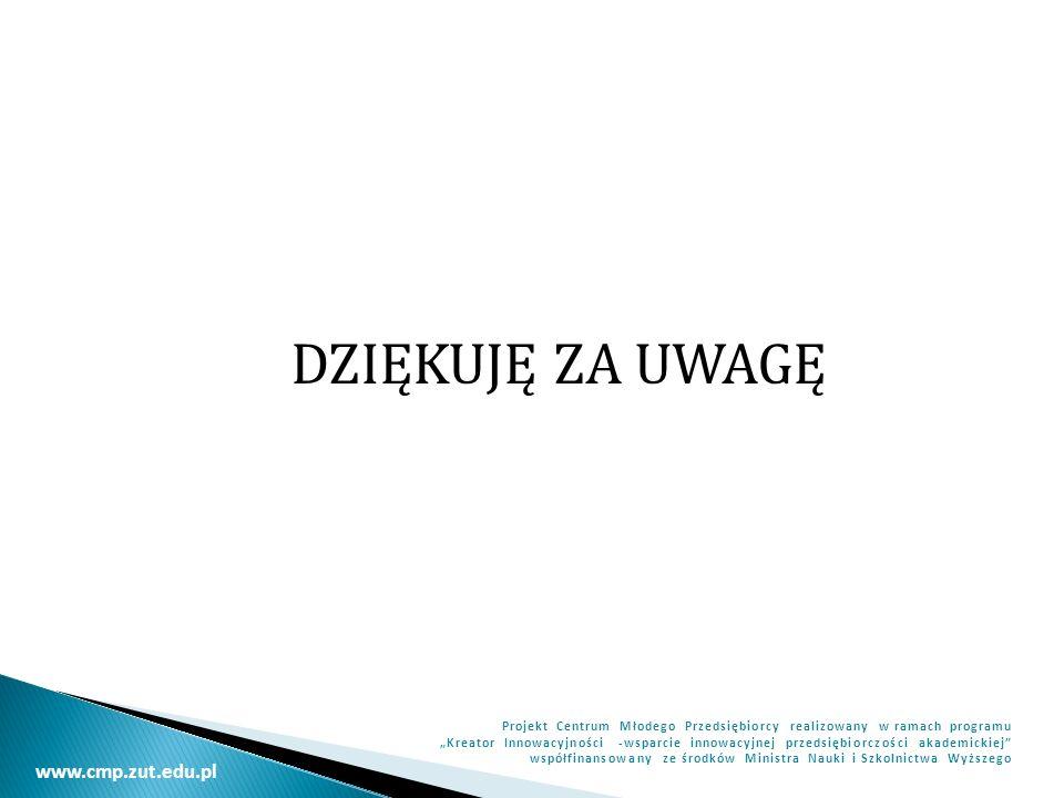 www.cmp.zut.edu.pl Projekt Centrum Młodego Przedsiębiorcy realizowany w ramach programu Kreator Innowacyjności -wsparcie innowacyjnej przedsiębiorczości akademickiej współfinansowany ze środków Ministra Nauki i Szkolnictwa Wyższego DZIĘKUJĘ ZA UWAGĘ