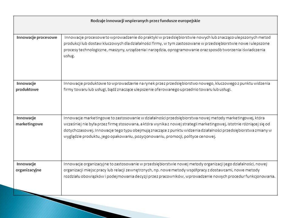 Rodzaje innowacji wspieranych przez fundusze europejskie Innowacje procesowe Innowacje procesowe to wprowadzenie do praktyki w przedsiębiorstwie nowyc