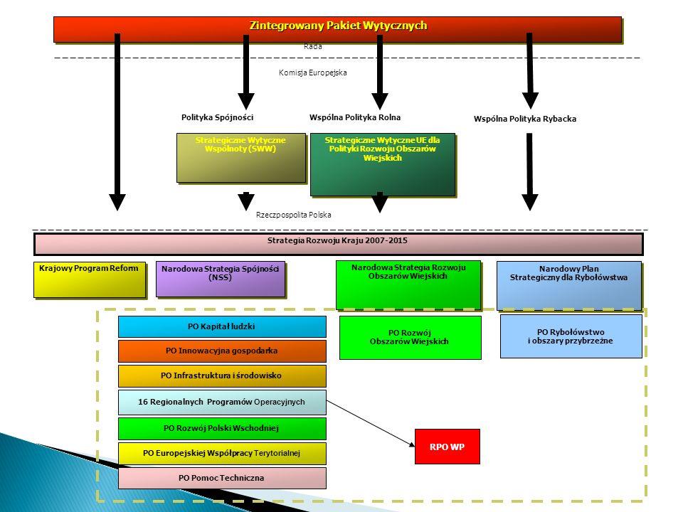 Zintegrowany Pakiet Wytycznych Zintegrowany Pakiet Wytycznych Rada Komisja Europejska Krajowy Program Reform Strategiczne Wytyczne Wspólnoty (SWW) Nar