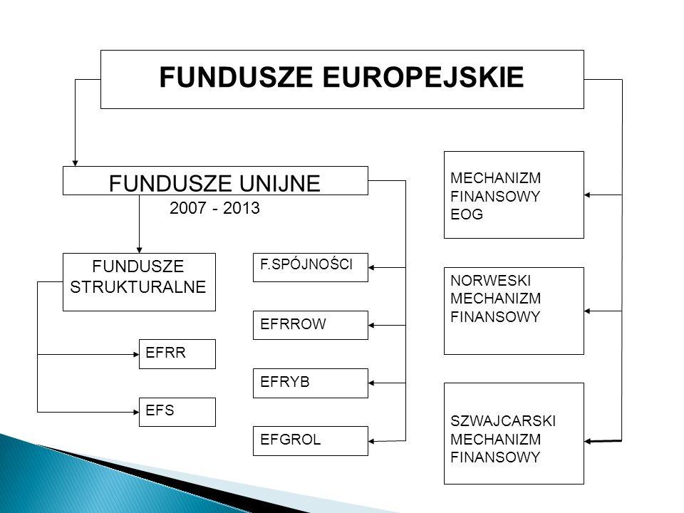 FUNDUSZE EUROPEJSKIE NORWESKI MECHANIZM FINANSOWY FUNDUSZE UNIJNE 2007 - 2013 EFRROW SZWAJCARSKI MECHANIZM FINANSOWY MECHANIZM FINANSOWY EOG FUNDUSZE