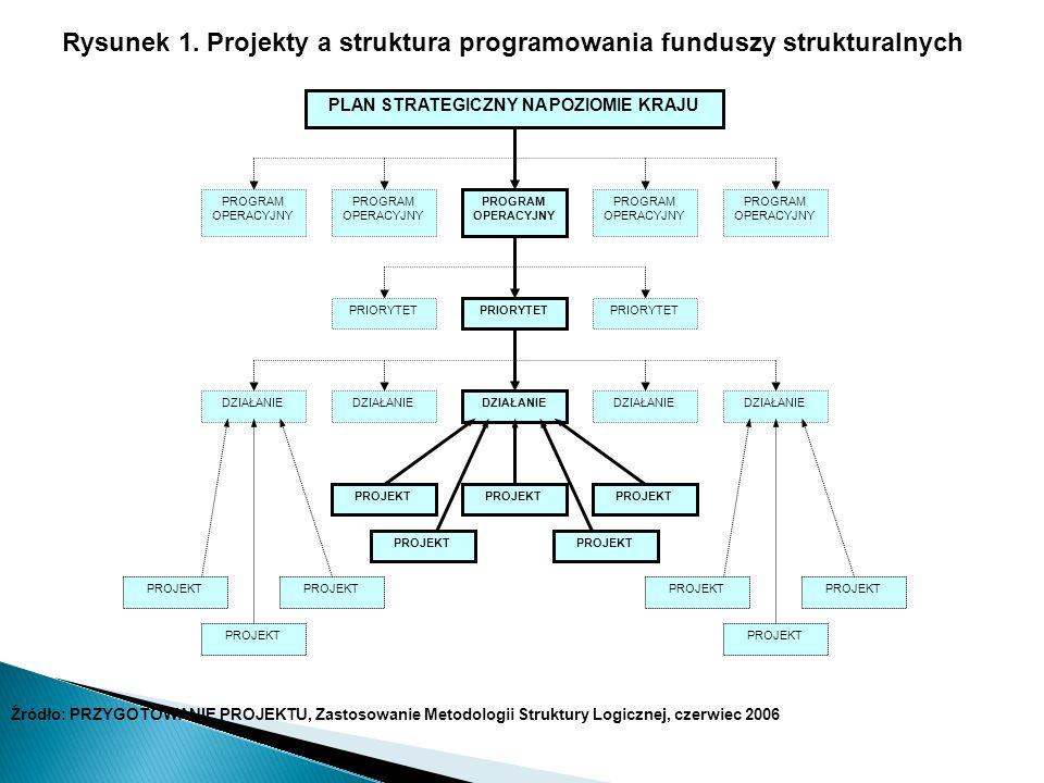 Rysunek 1. Projekty a struktura programowania funduszy strukturalnych PLAN STRATEGICZNY NA POZIOMIE KRAJU PROGRAM OPERACYJNY PRIORYTET DZIAŁANIE PRIOR