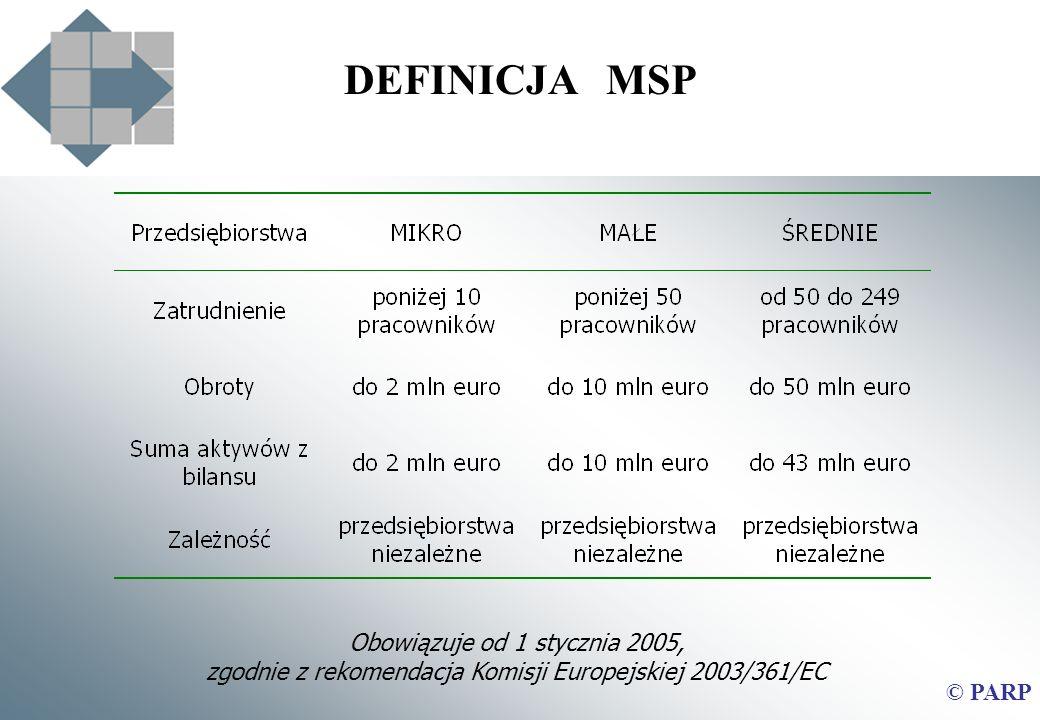 © PARP DEFINICJA MSP Obowiązuje od 1 stycznia 2005, zgodnie z rekomendacja Komisji Europejskiej 2003/361/EC
