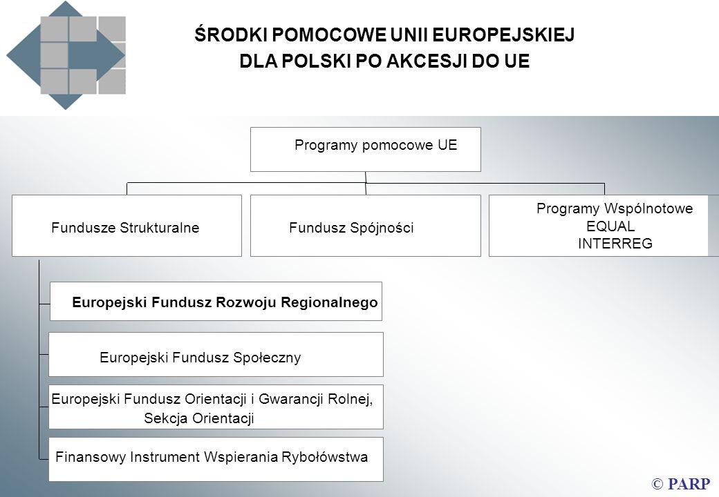 Środki pomocowe Unii Europejskiej dla Polski po rozszerzeniu ŚRODKI POMOCOWE UNII EUROPEJSKIEJ DLA POLSKI PO AKCESJI DO UE Europejski Fundusz Rozwoju Regionalnego Europejski Fundusz Społeczny Europejski Fundusz Orientacji i Gwarancji Rolnej, Sekcja Orientacji Finansowy Instrument Wspierania Rybołówstwa Fundusze StrukturalneFundusz Spójności Programy Wspólnotowe EQUAL INTERREG Programy pomocowe UE © PARP