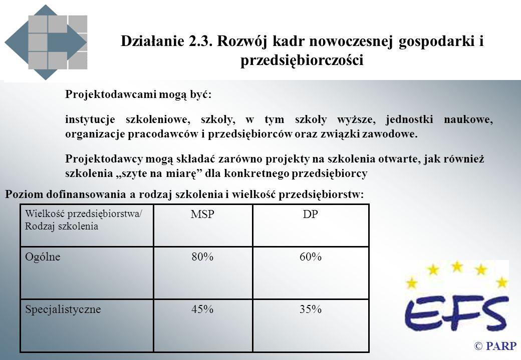 Działanie 2.3. Rozwój kadr nowoczesnej gospodarki i przedsiębiorczości 35%45%Specjalistyczne 60%80%Ogólne DPMSP Wielkość przedsiębiorstwa/ Rodzaj szko