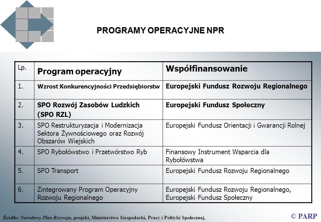Lp.Program operacyjny Współfinansowanie 1.
