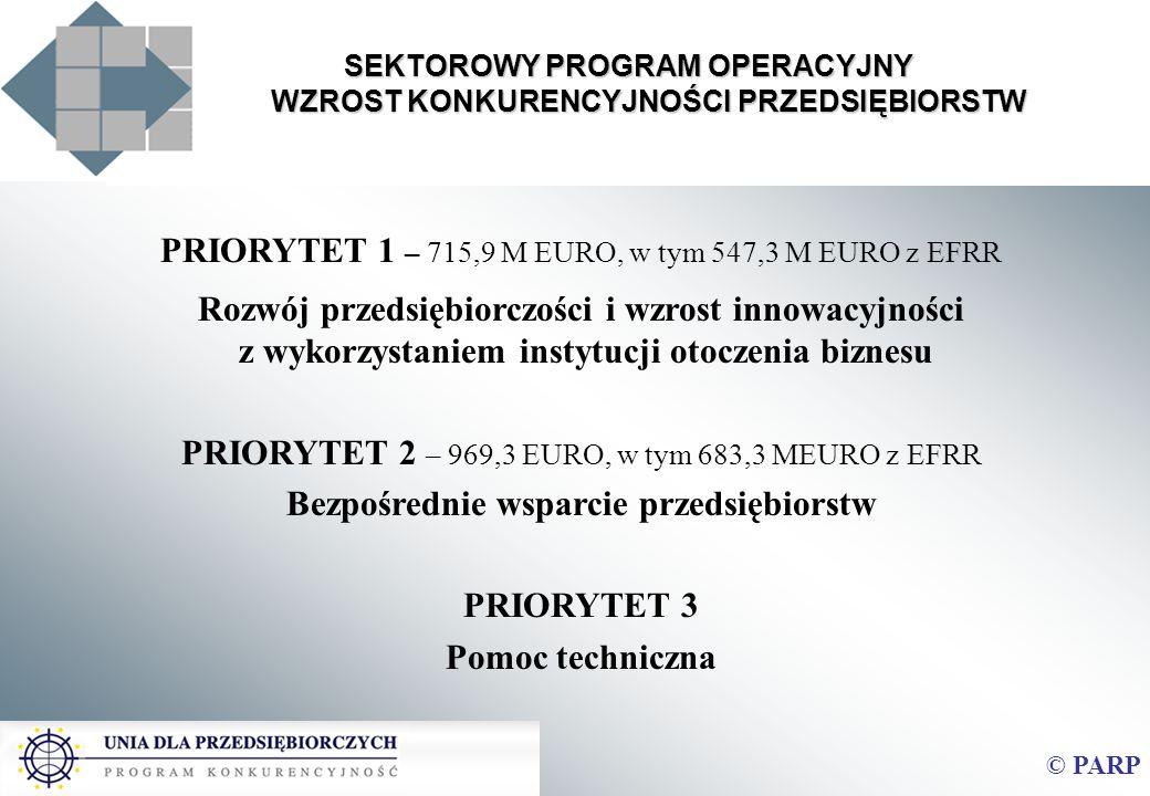 PRIORYTET 1 – 715,9 M EURO, w tym 547,3 M EURO z EFRR Rozwój przedsiębiorczości i wzrost innowacyjności z wykorzystaniem instytucji otoczenia biznesu PRIORYTET 2 – 969,3 EURO, w tym 683,3 MEURO z EFRR Bezpośrednie wsparcie przedsiębiorstw PRIORYTET 3 Pomoc techniczna © PARP SEKTOROWY PROGRAM OPERACYJNY WZROST KONKURENCYJNOŚCI PRZEDSIĘBIORSTW
