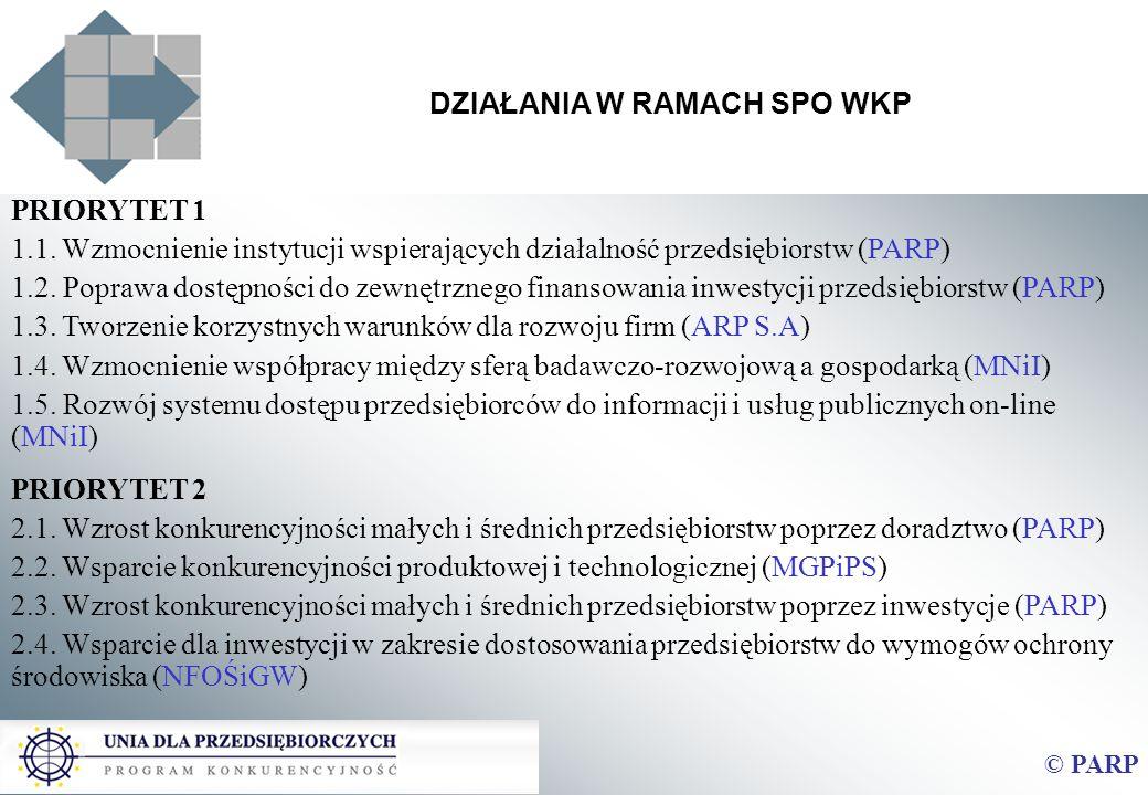 DZIAŁANIA W RAMACH SPO WKP © PARP PRIORYTET 1 1.1. Wzmocnienie instytucji wspierających działalność przedsiębiorstw (PARP) 1.2. Poprawa dostępności do