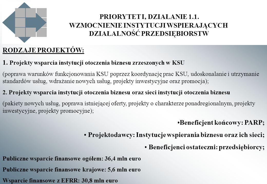 PRIORYTET I, DZIAŁANIE 1.1. WZMOCNIENIE INSTYTUCJI WSPIERAJĄCYCH DZIAŁALNOŚĆ PRZEDSIĘBIORSTW RODZAJE PROJEKTÓW: 1. Projekty wsparcia instytucji otocze