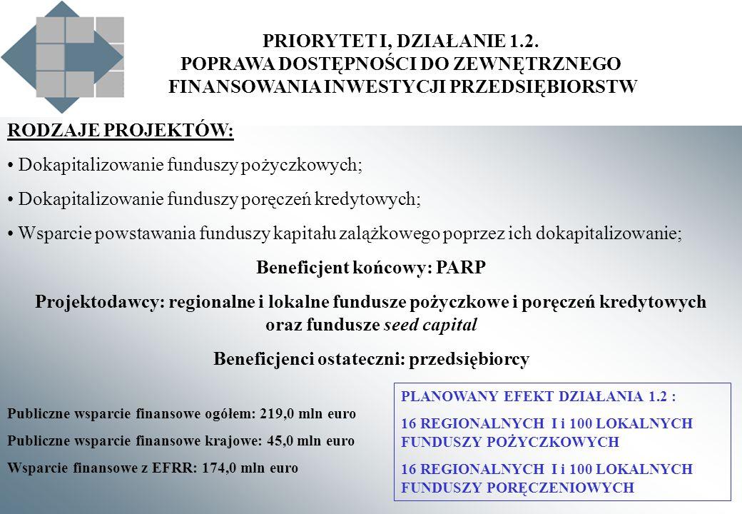 PRIORYTET I, DZIAŁANIE 1.2. POPRAWA DOSTĘPNOŚCI DO ZEWNĘTRZNEGO FINANSOWANIA INWESTYCJI PRZEDSIĘBIORSTW RODZAJE PROJEKTÓW: Dokapitalizowanie funduszy