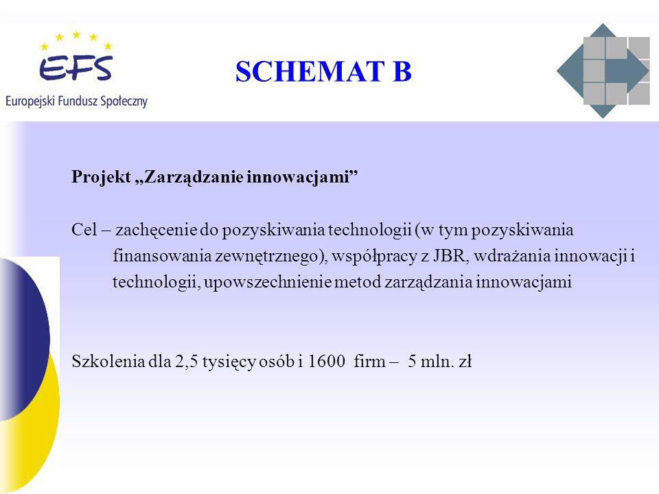SCHEMAT B Projekt Zarządzanie innowacjami Cel – zachęcenie do pozyskiwania technologii (w tym pozyskiwania finansowania zewnętrznego), współpracy z JB