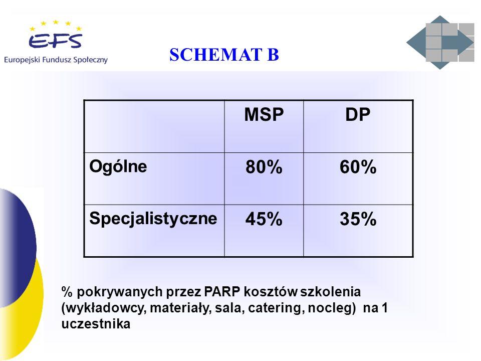 MSPDP Ogólne 80%60% Specjalistyczne 45%35% % pokrywanych przez PARP kosztów szkolenia (wykładowcy, materiały, sala, catering, nocleg) na 1 uczestnika SCHEMAT B