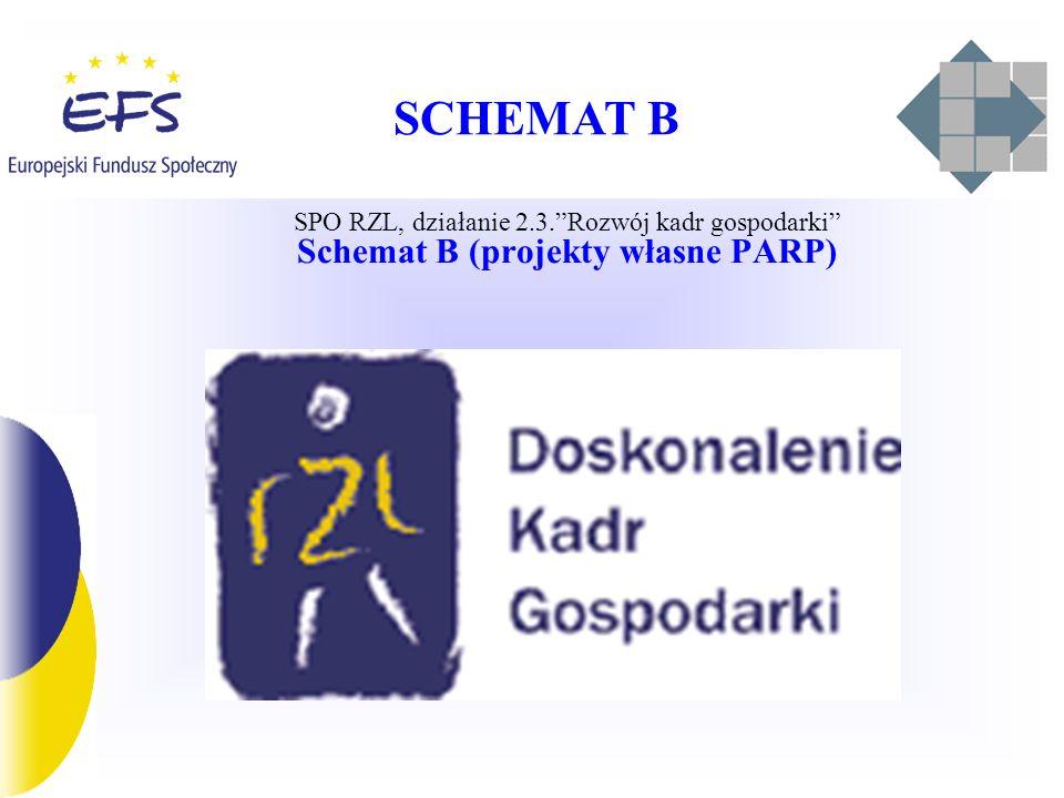 SCHEMAT B SPO RZL, działanie 2.3.Rozwój kadr gospodarki Schemat B (projekty własne PARP)