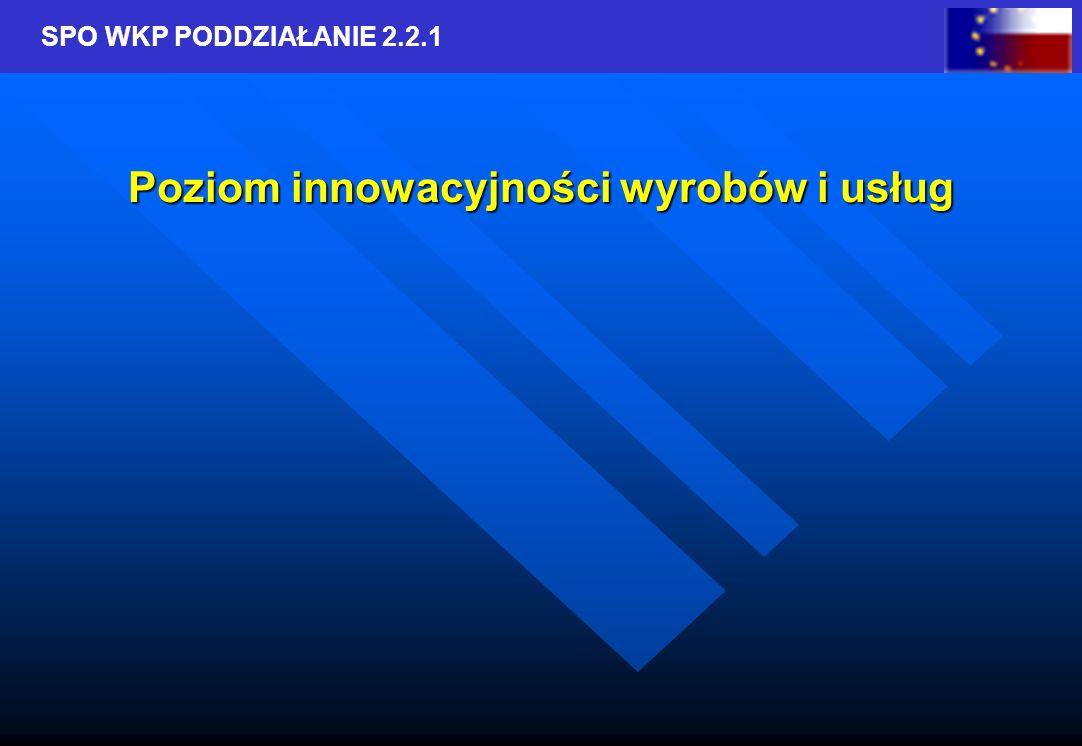 SPO WKP PODDZIAŁANIE 2.2.1 Poziom innowacyjności wyrobów i usług