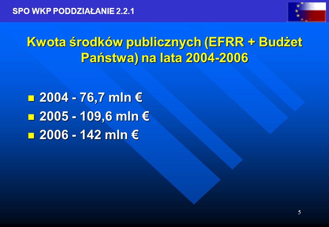 SPO WKP PODDZIAŁANIE 2.2.1 5 Kwota środków publicznych (EFRR + Budżet Państwa) na lata 2004-2006 2004 - 76,7 mln 2004 - 76,7 mln 2005 - 109,6 mln 2005 - 109,6 mln 2006 - 142 mln 2006 - 142 mln