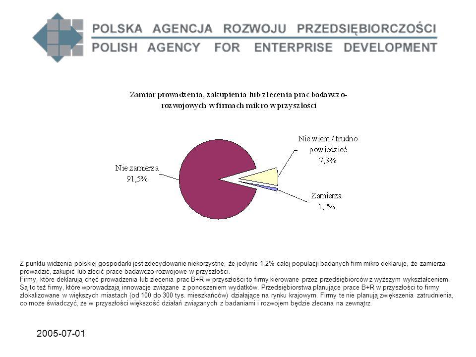 2005-07-01 Z punktu widzenia polskiej gospodarki jest zdecydowanie niekorzystne, że jedynie 1,2% całej populacji badanych firm mikro deklaruje, że zamierza prowadzić, zakupić lub zlecić prace badawczo-rozwojowe w przyszłości.