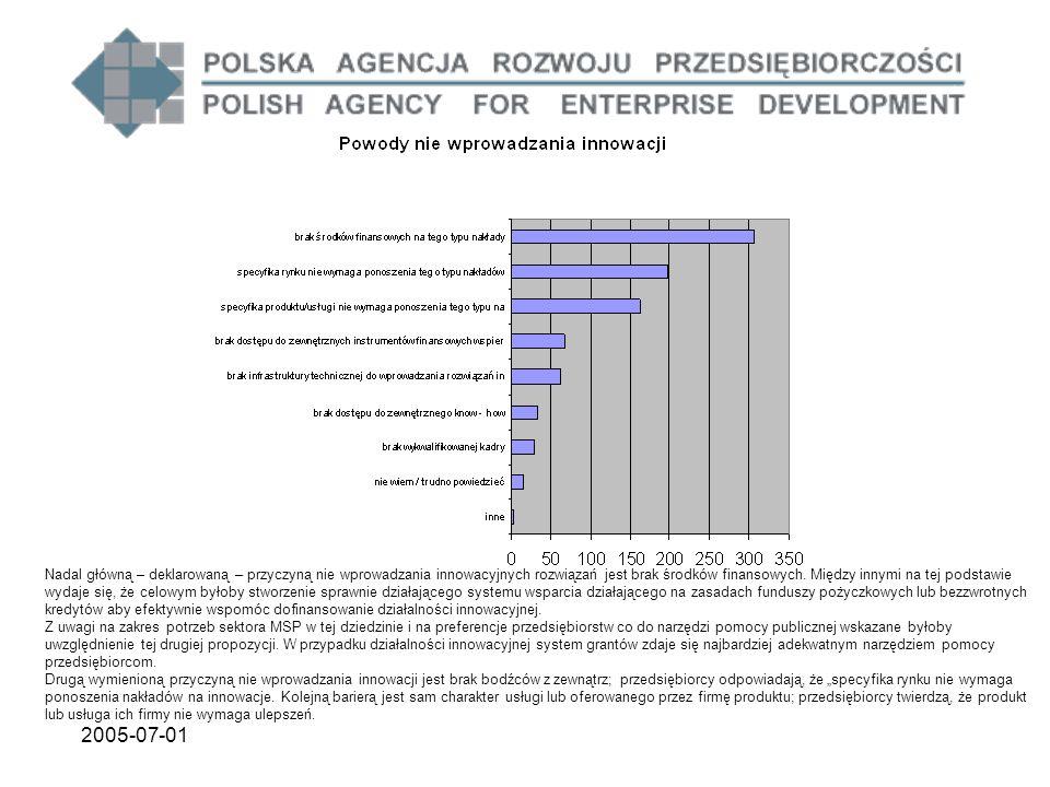 2005-07-01 Nadal główną – deklarowaną – przyczyną nie wprowadzania innowacyjnych rozwiązań jest brak środków finansowych.