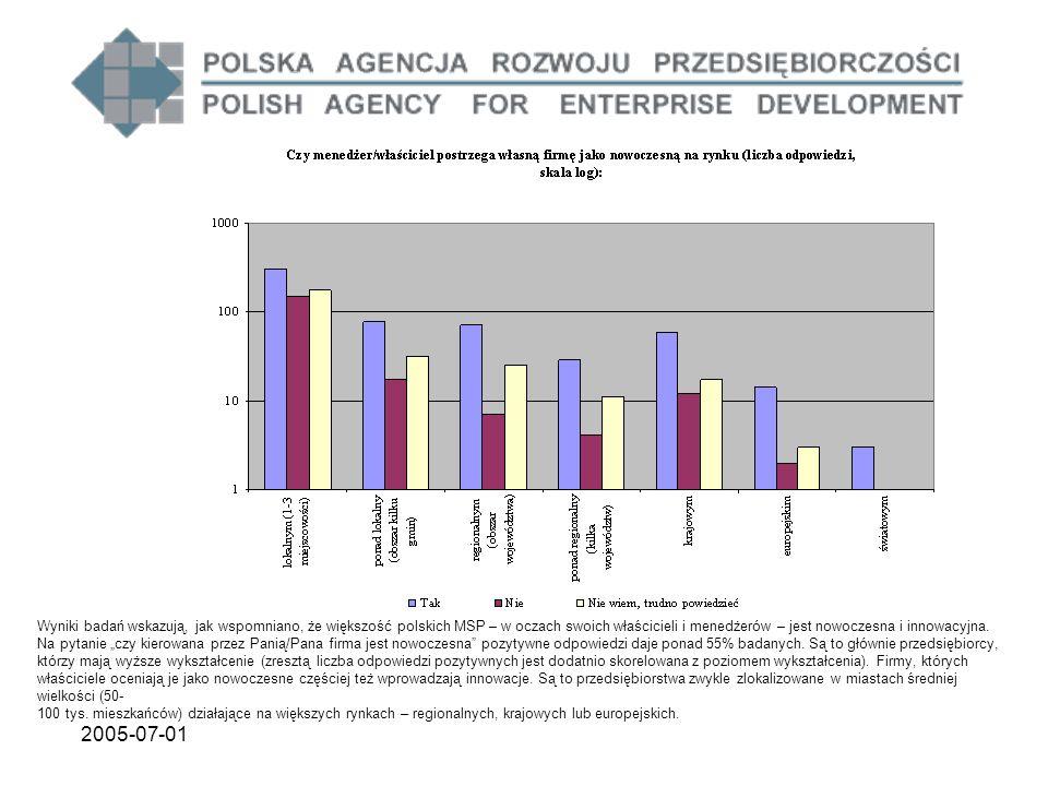 2005-07-01 Wyniki badań wskazują, jak wspomniano, że większość polskich MSP – w oczach swoich właścicieli i menedżerów – jest nowoczesna i innowacyjna.