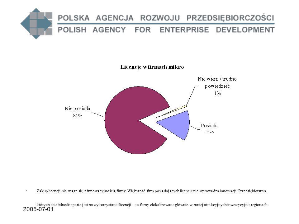 2005-07-01 Zakup licencji nie wiąże się z innowacyjnością firmy. Większość firm posiadających licencje nie wprowadza innowacji. Przedsiębiorstwa, któr