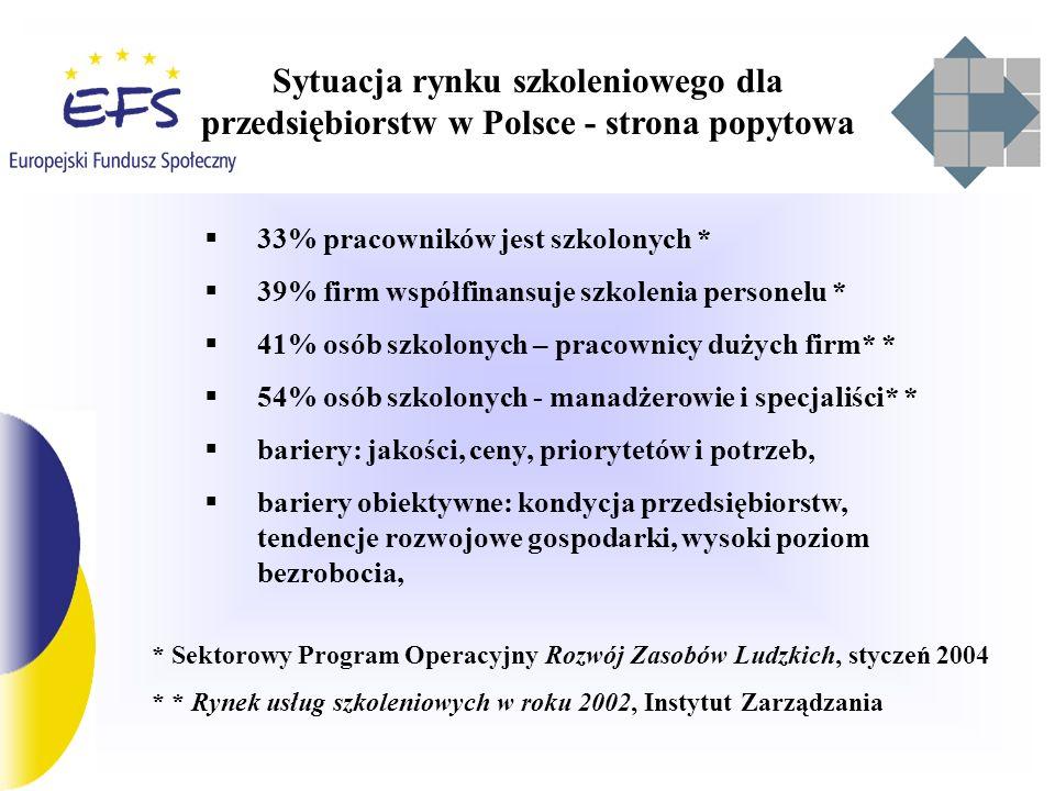 Sytuacja rynku szkoleniowego dla przedsiębiorstw w Polsce - strona podażowa 48% firm szkoleniowych zatrudnia 2-5 wykładowców, 84% firm szkoleniowych - współpraca z klientem w celu identyfikacji potrzeb 60% – firm szkoleniowych mierzy efektywność szkoleń Zorganizowanie środowiska firm szkoleniowych – słabe Dane: Rynek usług szkoleniowych w roku 2002, Instytut Zarządzania