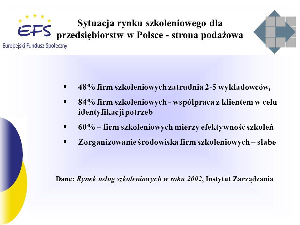 Polityka UE 1.Strategia Lizbońska – gospodarka konkurencyjna, oparta na wiedzy 2.Europejska Strategia Zatrudnienia 3.Wytyczne w sprawie zatrudnienia, wspólne raporty, rekomendacje 4.Wspólna Ocena Priorytetów Polskiej Polityki Zatrudnienia 5.EFS – instrument finansowania programów na rzecz zwiększania adaptacyjności i konkurencyjności firm