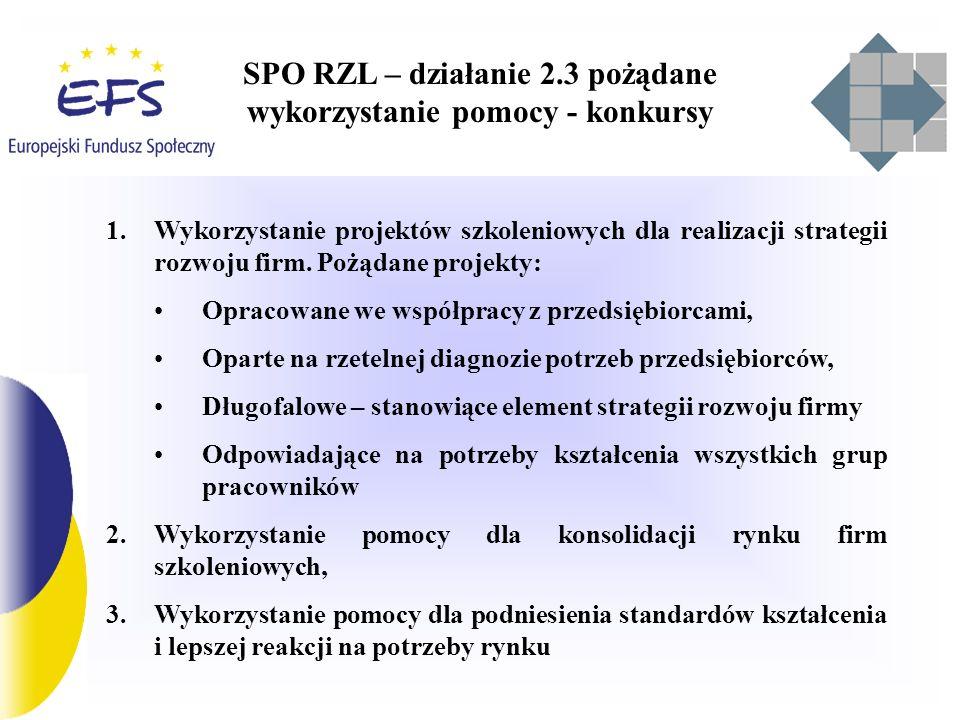 SPO RZL – działanie 2.3 wykorzystanie pomocy - konkursy Sześć rund aplikacyjnych Liczba wniosków - 2024 Wartość wniosków – ponad 3,7 mld zł Przeszło etap oceny formalnej – 1620 wniosków (ok.