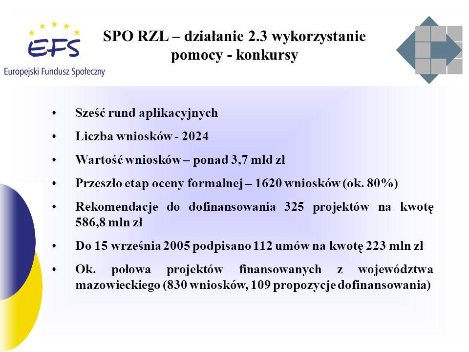 SPO RZL – działanie 2.3 wykorzystanie pomocy - konkursy Przedsiębiorstwa Ogółem – 103 042 MMSP – 90 466 (87,7%) Uczestnicy szkoleń Ogółem – 294 536 MMSP – 194 677 (66%)