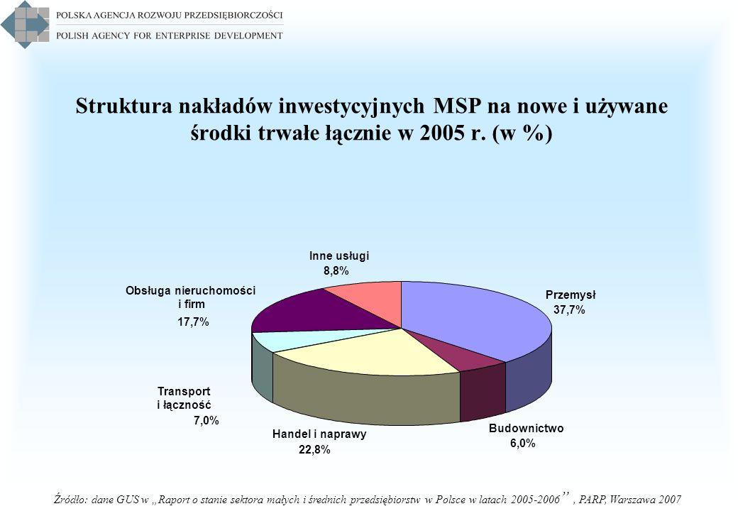 Struktura nakładów inwestycyjnych MSP na nowe i używane środki trwałe łącznie w 2005 r. (w %) Przemysł 37,7% Budownictwo 6,0% Handel i naprawy 22,8% T