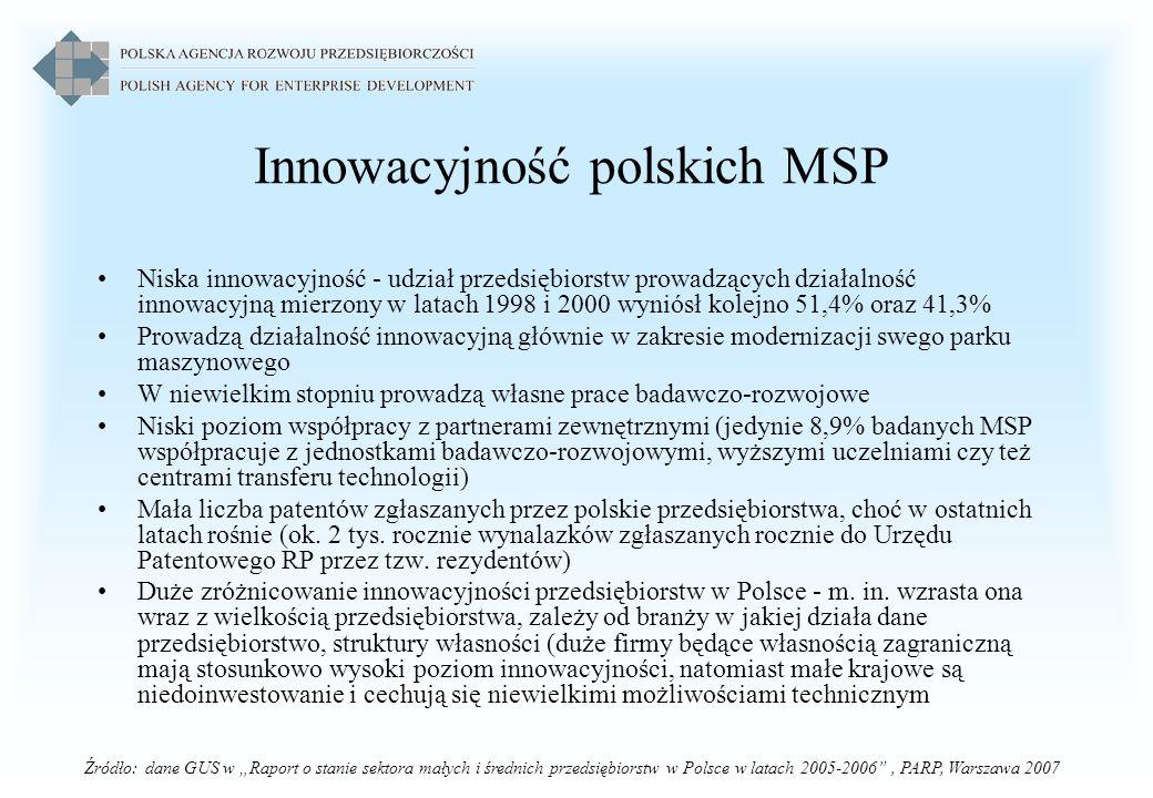 Innowacyjność polskich MSP Niska innowacyjność - udział przedsiębiorstw prowadzących działalność innowacyjną mierzony w latach 1998 i 2000 wyniósł kol