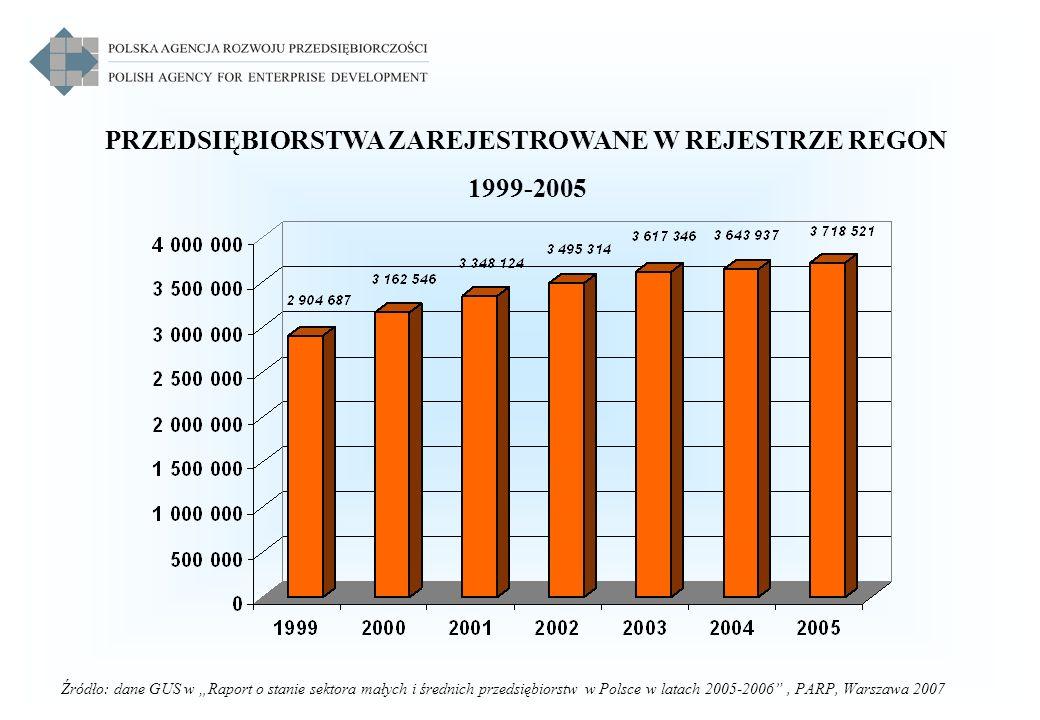 PRZEDSIĘBIORSTWA ZAREJESTROWANE W REJESTRZE REGON 1999-2005 Źródło: dane GUS w Raport o stanie sektora małych i średnich przedsiębiorstw w Polsce w la