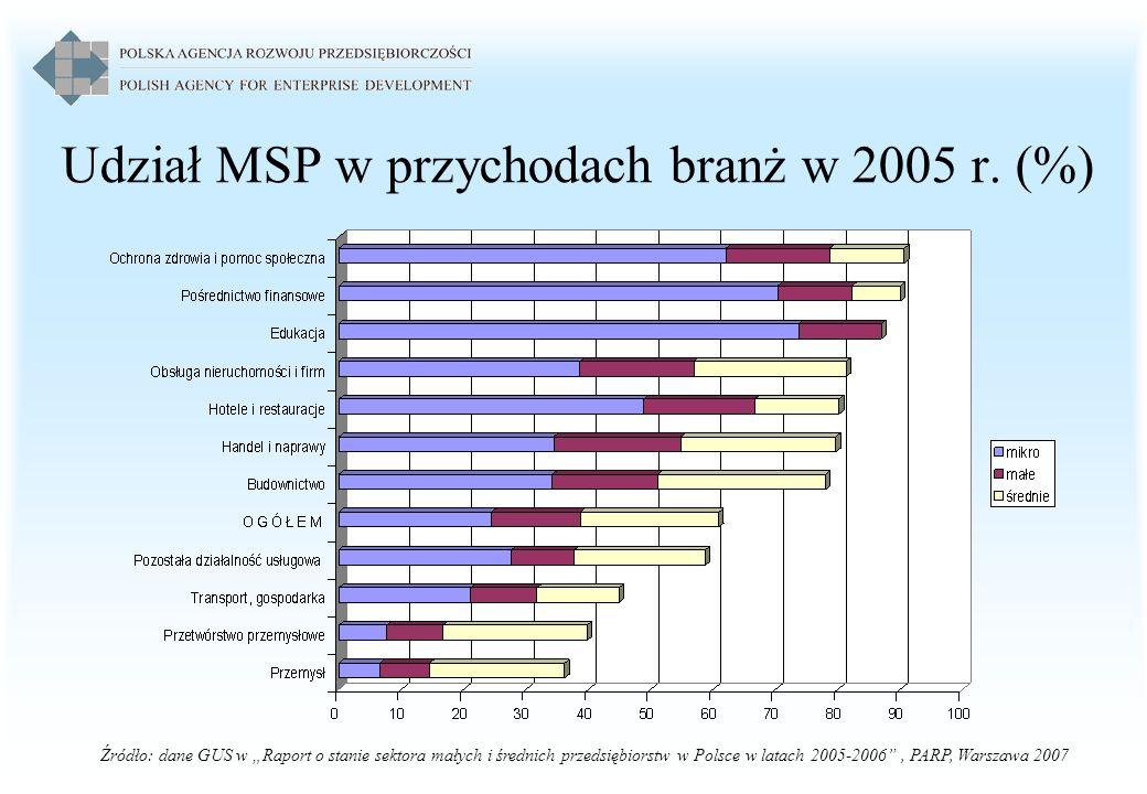 Udział MSP w przychodach branż w 2005 r. (%) Źródło: dane GUS w Raport o stanie sektora małych i średnich przedsiębiorstw w Polsce w latach 2005-2006,