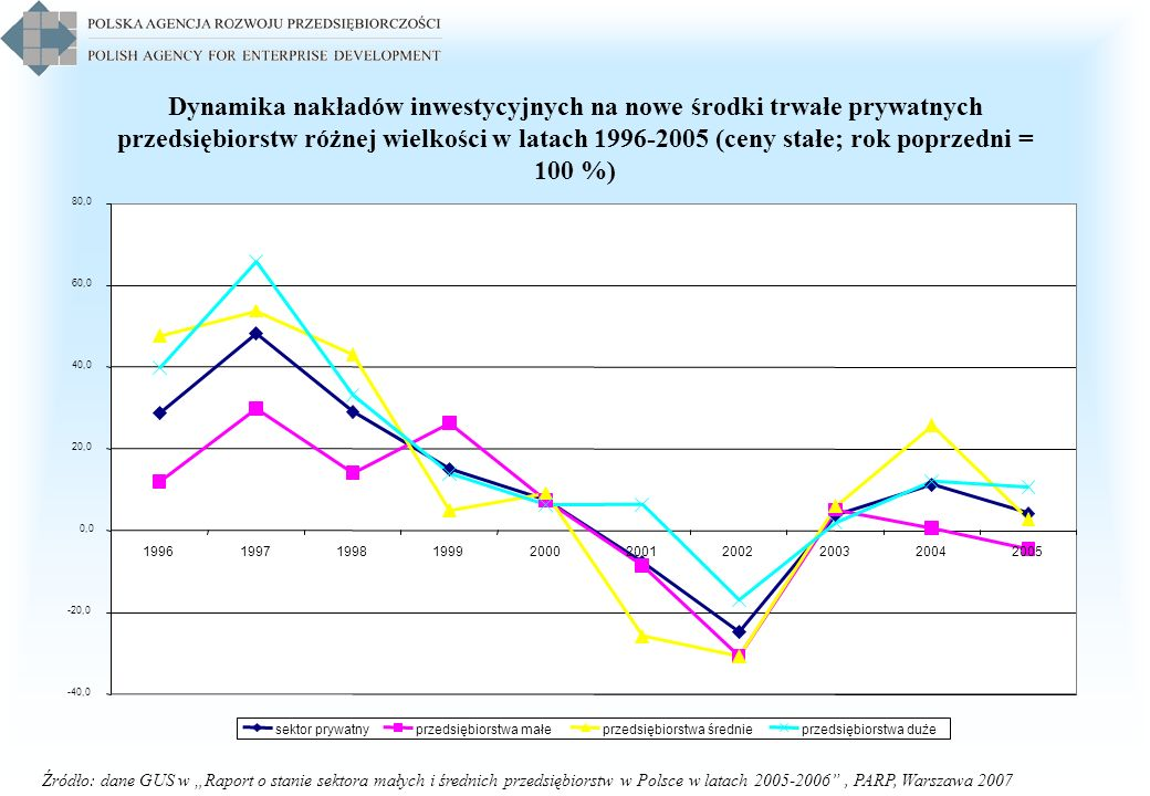 Dynamika nakładów inwestycyjnych na nowe środki trwałe prywatnych przedsiębiorstw różnej wielkości w latach 1996-2005 (ceny stałe; rok poprzedni = 100