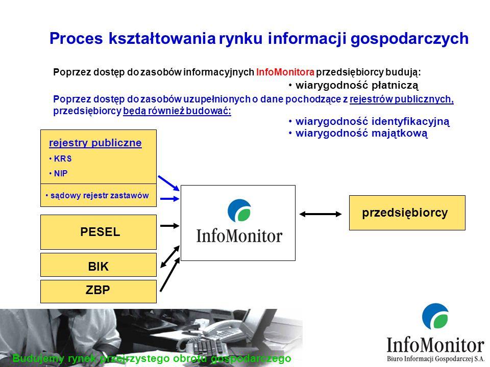 Budujemy rynek przejrzystego obrotu gospodarczego Proces kształtowania rynku informacji gospodarczych wiarygodność płatniczą przedsiębiorcy PESEL rejestry publiczne KRS NIP Poprzez dostęp do zasobów uzupełnionych o dane pochodzące z rejestrów publicznych, przedsiębiorcy będą również budować: Poprzez dostęp do zasobów informacyjnych InfoMonitora przedsiębiorcy budują: wiarygodność identyfikacyjną sądowy rejestr zastawów wiarygodność majątkową BIK ZBP