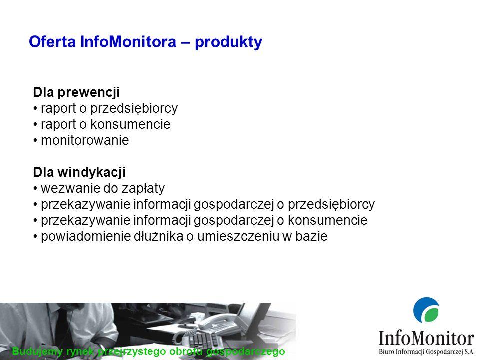 Budujemy rynek przejrzystego obrotu gospodarczego Oferta InfoMonitora – produkty Dla prewencji raport o przedsiębiorcy raport o konsumencie monitorowanie Dla windykacji wezwanie do zapłaty przekazywanie informacji gospodarczej o przedsiębiorcy przekazywanie informacji gospodarczej o konsumencie powiadomienie dłużnika o umieszczeniu w bazie