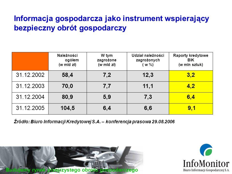 Budujemy rynek przejrzystego obrotu gospodarczego Informacja gospodarcza jako instrument wspierający bezpieczny obrót gospodarczy Należności ogółem (w mld zł) W tym zagrożone (w mld zł) Udział należności zagrożonych ( w %) Raporty kredytowe BIK (w mln sztuk) 31.12.200258,47,212,33,2 31.12.200370,07,711,14,2 31.12.200480,95,97,36,4 31.12.2005104,56,46,6 9,1 Źródło: Biuro Informacji Kredytowej S.A.