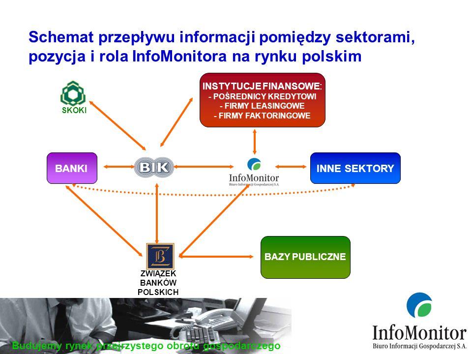 Budujemy rynek przejrzystego obrotu gospodarczego Schemat przepływu informacji pomiędzy sektorami, pozycja i rola InfoMonitora na rynku polskim BANKI ZWIĄZEK BANKÓW POLSKICH INNE SEKTORY BAZY PUBLICZNE SKOKI INSTYTUCJE FINANSOWE : - POŚREDNICY KREDYTOWI - FIRMY LEASINGOWE - FIRMY FAKTORINGOWE