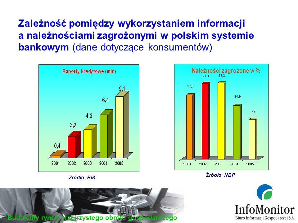 Budujemy rynek przejrzystego obrotu gospodarczego Zależność pomiędzy wykorzystaniem informacji a należnościami zagrożonymi w polskim systemie bankowym (dane dotyczące konsumentów) Należności zagrożone w % Źródło: NBP Źródło: BIK