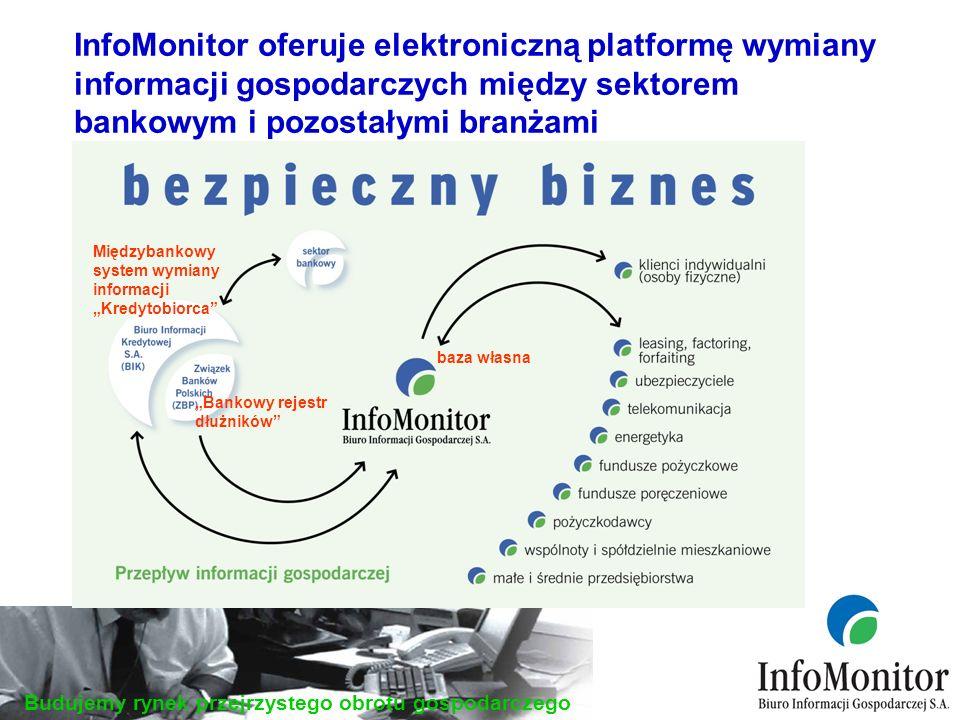 Budujemy rynek przejrzystego obrotu gospodarczego Międzybankowy system wymiany informacji Kredytobiorca Bankowy rejestr dłużników baza własna InfoMonitor oferuje elektroniczną platformę wymiany informacji gospodarczych między sektorem bankowym i pozostałymi branżami