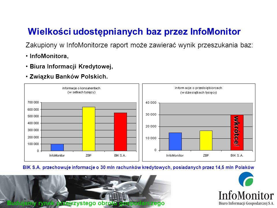 Budujemy rynek przejrzystego obrotu gospodarczego Zakupiony w InfoMonitorze raport może zawierać wynik przeszukania baz: InfoMonitora, Biura Informacji Kredytowej, Związku Banków Polskich.