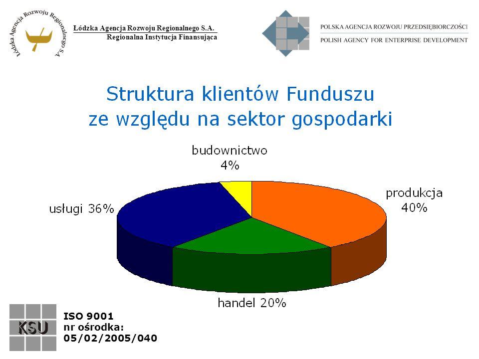 Łódzka Agencja Rozwoju Regionalnego S.A. Regionalna Instytucja Finansująca ISO 9001 nr ośrodka: 05/02/2005/040