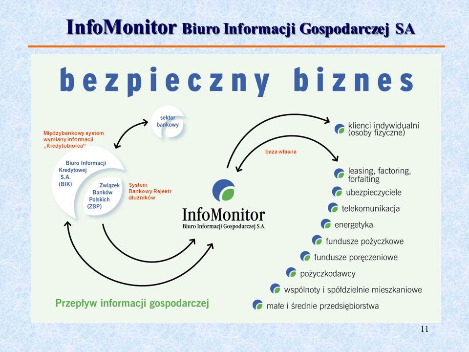 11 InfoMonitor Biuro Informacji Gospodarczej SA Międzybankowy system wymiany informacji Kredytobiorca System Bankowy Rejestr dłużników baza własna