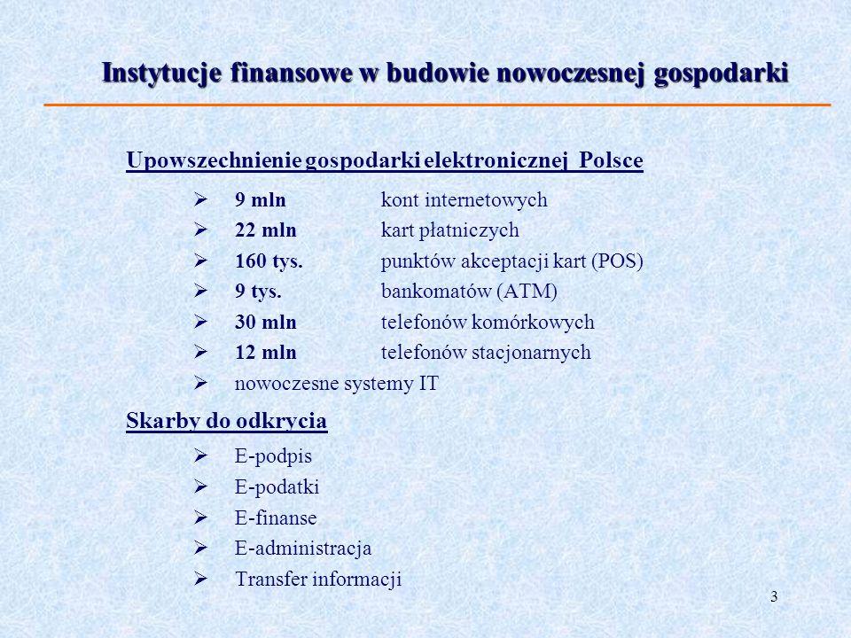 3 Upowszechnienie gospodarki elektronicznej Polsce 9 mln kont internetowych 22 mln kart płatniczych 160 tys. punktów akceptacji kart (POS) 9 tys. bank